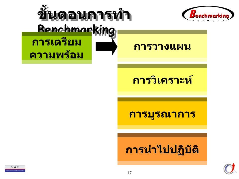 Thailand Productivity Institute 17 ขั้นตอนการทำ Benchmarking การเตรียม ความพร้อม การวางแผน การวิเคราะห์ การบูรณาการ การนำไปปฏิบัติ