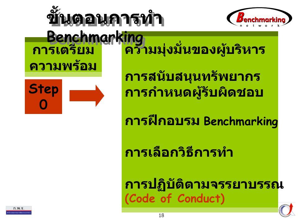 Thailand Productivity Institute 18 การเตรียม ความพร้อม ความมุ่งมั่นของผู้บริหาร การสนับสนุนทรัพยากร การกำหนดผู้รับผิดชอบ การฝึกอบรม Benchmarking การเลือกวิธีการทำ การปฏิบัติตามจรรยาบรรณ (Code of Conduct) Step 0 ขั้นตอนการทำ Benchmarking