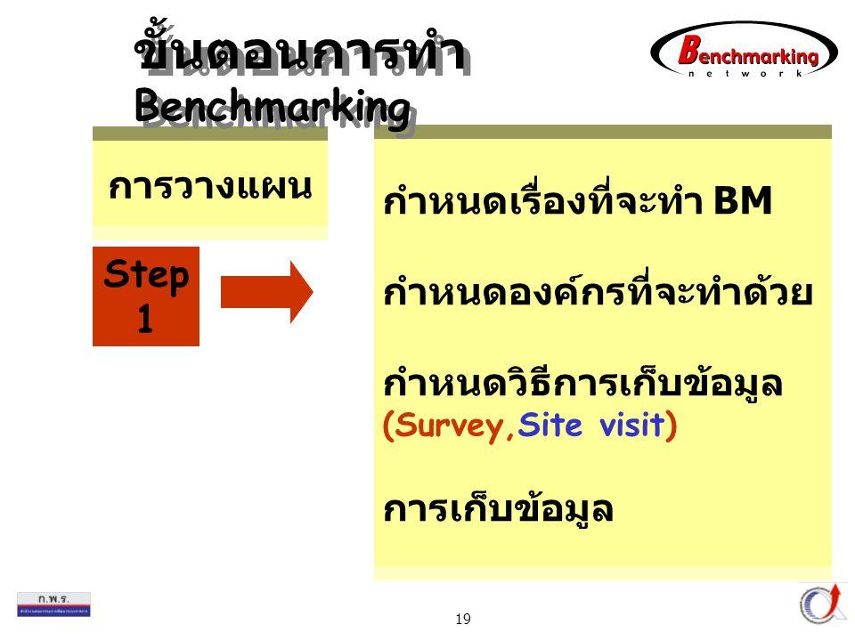 Thailand Productivity Institute 19 กำหนดเรื่องที่จะทำ BM กำหนดองค์กรที่จะทำด้วย กำหนดวิธีการเก็บข้อมูล (Survey,Site visit) การเก็บข้อมูล การวางแผน Ste