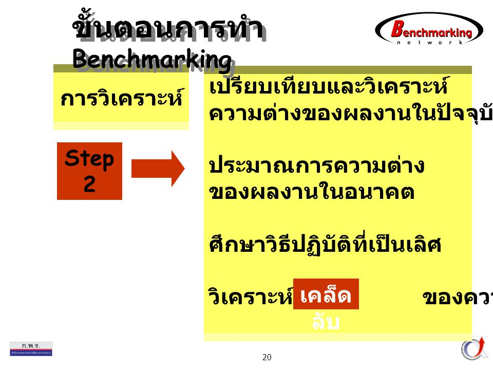 Thailand Productivity Institute 20 เปรียบเทียบและวิเคราะห์ ความต่างของผลงานในปัจจุบัน ประมาณการความต่าง ของผลงานในอนาคต ศึกษาวิธีปฏิบัติที่เป็นเลิศ วิ