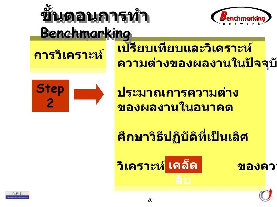 Thailand Productivity Institute 20 เปรียบเทียบและวิเคราะห์ ความต่างของผลงานในปัจจุบัน ประมาณการความต่าง ของผลงานในอนาคต ศึกษาวิธีปฏิบัติที่เป็นเลิศ วิเคราะห์หา ของความสำเร็จ การวิเคราะห์ เคล็ด ลับ Step 2 ขั้นตอนการทำ Benchmarking