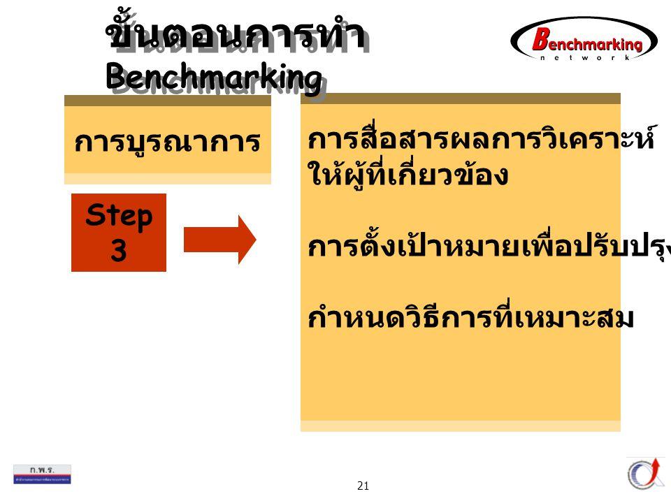 Thailand Productivity Institute 21 การสื่อสารผลการวิเคราะห์ ให้ผู้ที่เกี่ยวข้อง การตั้งเป้าหมายเพื่อปรับปรุง กำหนดวิธีการที่เหมาะสม การบูรณาการ Step 3 ขั้นตอนการทำ Benchmarking