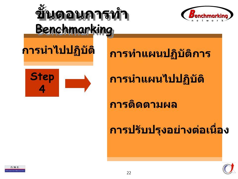 Thailand Productivity Institute 22 การทำแผนปฏิบัติการ การนำแผนไปปฏิบัติ การติดตามผล การปรับปรุงอย่างต่อเนื่อง การนำไปปฏิบัติ Step 4 ขั้นตอนการทำ Benchmarking