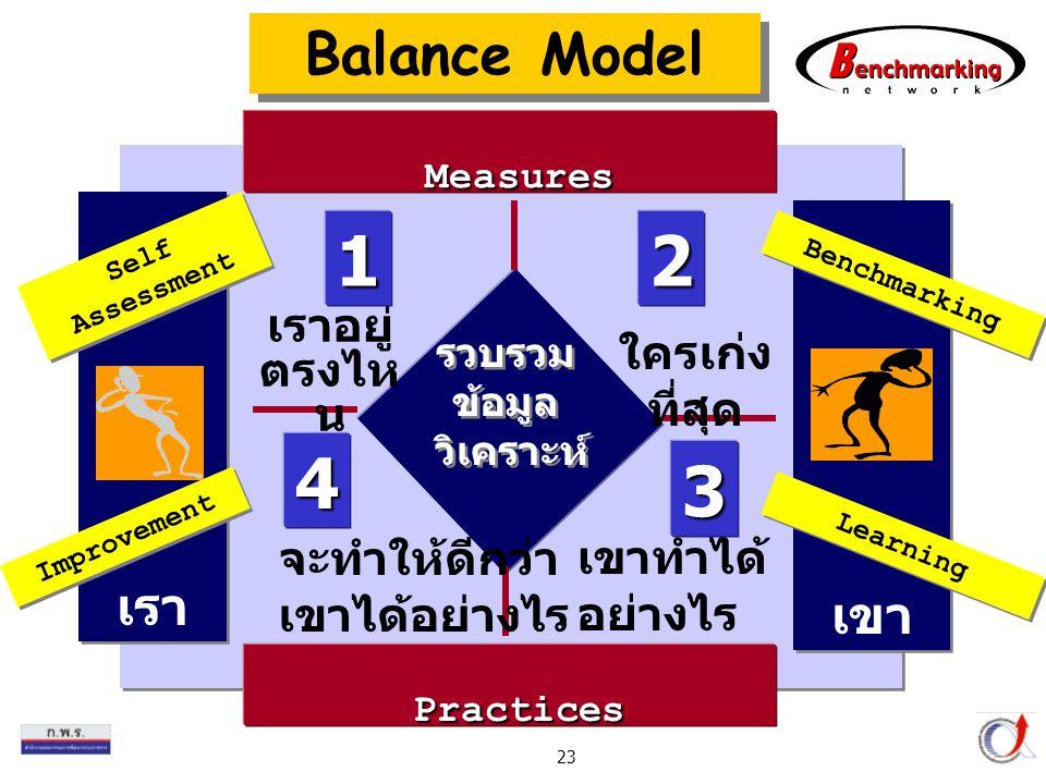 Thailand Productivity Institute 23 เรา เขา Practices รวบรวม ข้อมูล วิเคราะห์ รวบรวม ข้อมูล วิเคราะห์ Benchmarking เราอยู่ ตรงไห น ใครเก่ง ที่สุด Self Assessment เขาทำได้ อย่างไร จะทำให้ดีกว่า เขาได้อย่างไร Measures Improvement Learning 12 3 4 Balance Model