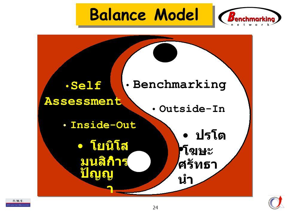 Thailand Productivity Institute 24 Self Assessment Inside-Out ปรโต โฆษะ ปัญญ า Benchmarking Outside-In โยนิโส มนสิการ ศรัทธา นำ Balance Model