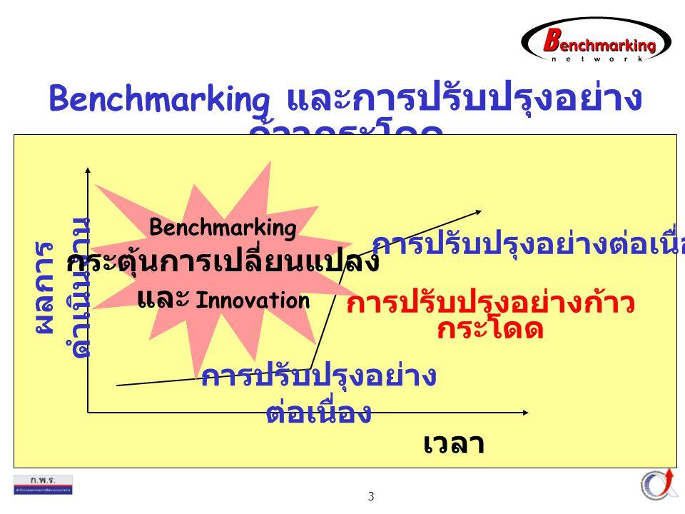 Thailand Productivity Institute 3 Benchmarking และการปรับปรุงอย่าง ก้าวกระโดด ผลการ ดำเนินงาน เวลา การปรับปรุงอย่างต่อเนื่อง การปรับปรุงอย่างก้าว กระโดด การปรับปรุงอย่าง ต่อเนื่อง Benchmarking กระตุ้นการเปลี่ยนแปลง และ Innovation