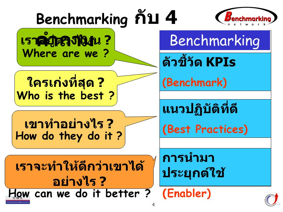 Thailand Productivity Institute 5 ความหมาย Benchmarking Benchmark Best Practices Enabler