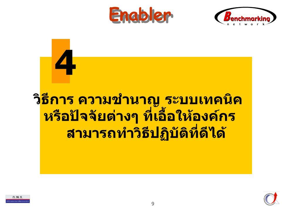 Thailand Productivity Institute 9 Enabler วิธีการ ความชำนาญ ระบบเทคนิค หรือปัจจัยต่างๆ ที่เอื้อให้องค์กร สามารถทำวิธีปฏิบัติที่ดีได้ 4