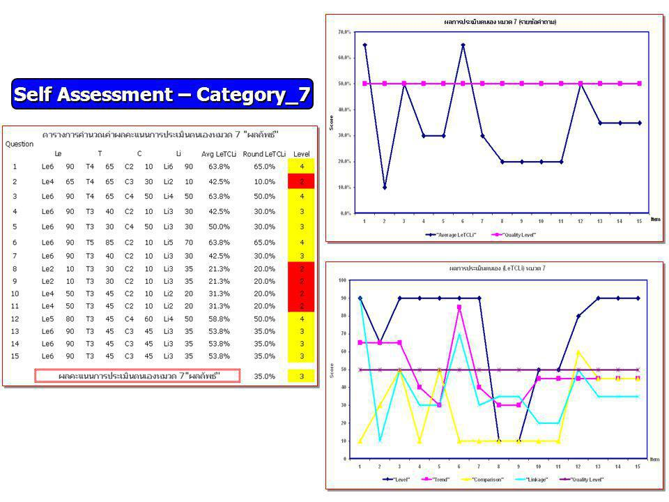 Self Assessment – Category_7