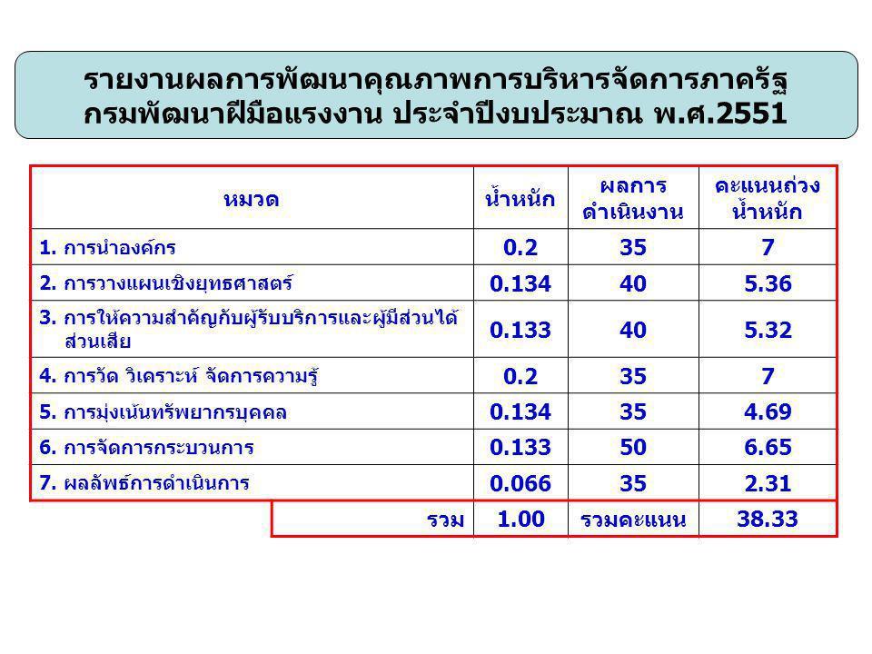 หมวดน้ำหนัก ผลการ ดำเนินงาน คะแนนถ่วง น้ำหนัก 1. การนำองค์กร 0.2357 2.