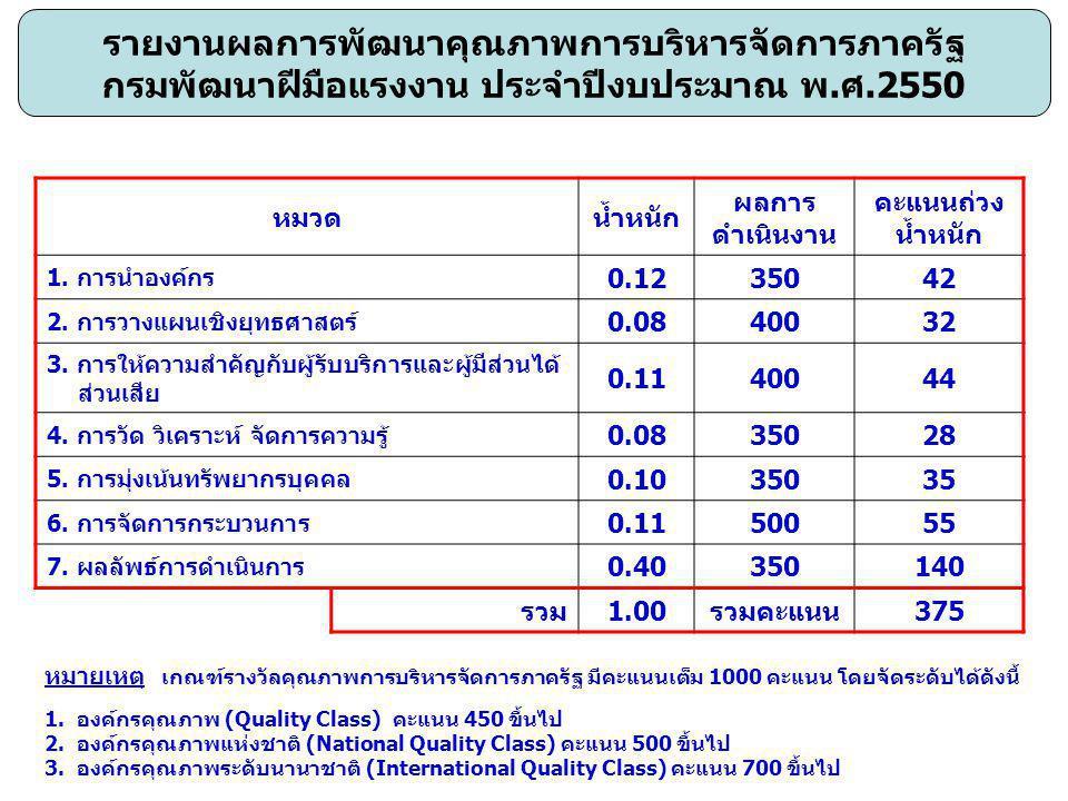 หมวดน้ำหนัก ผลการ ดำเนินงาน คะแนนถ่วง น้ำหนัก 1. การนำองค์กร 0.1235042 2.
