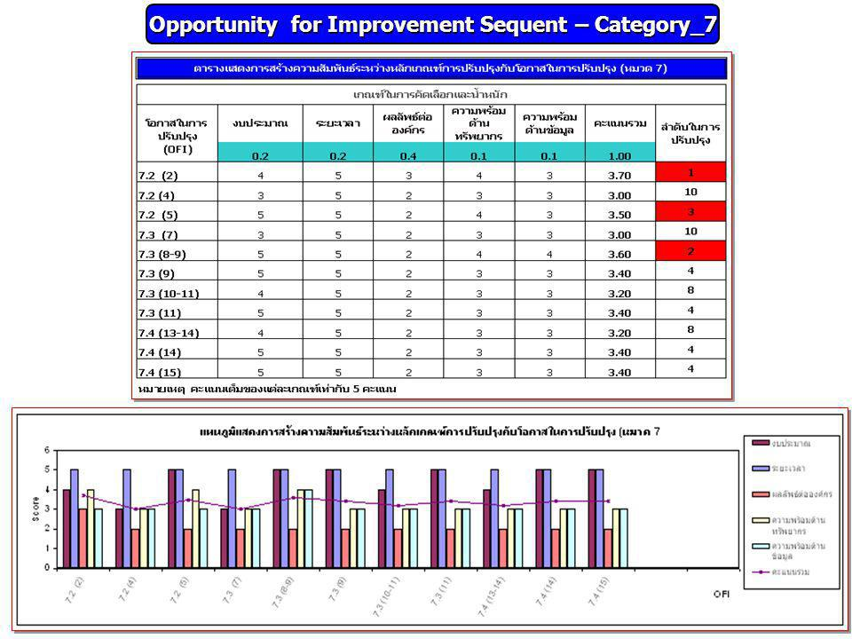 Opportunity for Improvement Sequent – Category_7
