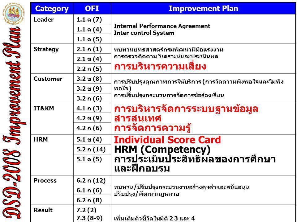 CategoryOFIImprovement Plan Leader1.1 ค (7) Internal Performance Agreement Inter control System 1.1 ค (4) 1.1 ค (5) Strategy2.1 ก (1) ทบทวนยุทธศาสตร์กรมพัฒนาฝีมือแรงงาน การตรวจติดตาม วิเคราะห์และประเมินผล การบริหารความเสี่ยง 2.1 ข (4) 2.2 ก (5) Customer3.2 ข (8) การปรับปรุงคุณภาพการให้บริการ (การวัดความพึงพอใจและไม่พึง พอใจ) การปรับปรุงกระบวนการจัดการข้อร้องเรียน 3.2 ข (9) 3.2 ก (6) IT&KM4.1 ก (3) การบริหารจัดการระบบฐานข้อมูล สารสนเทศ การจัดการความรู้ 4.2 ข (9) 4.2 ก (6) HRM5.1 ข (4) Individual Score Card HRM (Competency) การประเมินประสิทธิผลของการศึกษา และฝึกอบรม 5.2 ก (14) 5.1 ค (5) Process6.2 ก (12) ทบทวน/ปรับปรุงกระบวนงานสร้างคุฯค่าและสนันสนุน ปรับปรุง/พัฒนากฎหมาย 6.1 ก (6) 6.2 ก (8) Result7.2 (2) 7.3 (8-9) 7.2 (5) เพิ่มเติมตัวชี้วัดในมิติ 2 3 และ 4