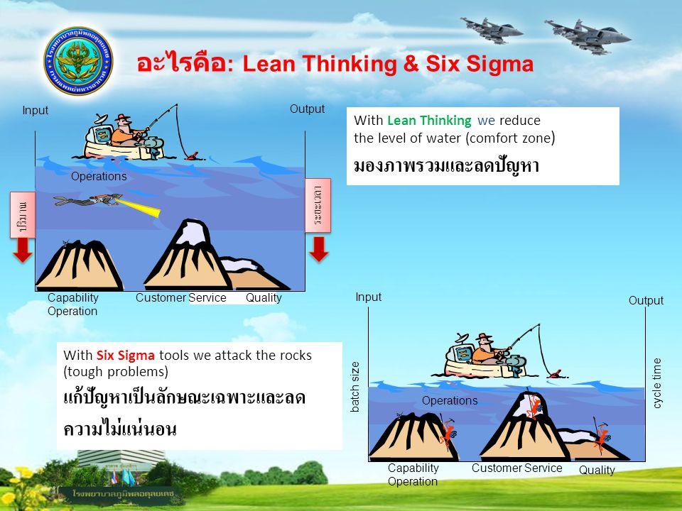 อะไรคือ : Lean Thinking & Six Sigma With Lean Thinking we reduce the level of water (comfort zone ) มองภาพรวมและลดปัญหา With Six Sigma tools we attack