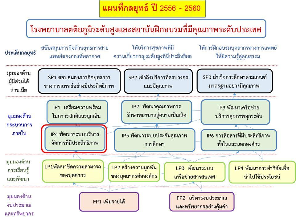 แผนที่กลยุทธ์ ปี 2556 - 2560