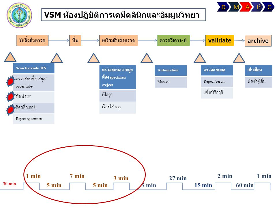 VSM ห้องปฏิบัติการเคมีคลินิกและอิมมูนวิทยา รับสิ่งส่งตรวจปั่นเตรียมสิ่งส่งตรวจตรวจวิเคราะห์ validate archive Scan barcode HN ตรวจสอบชื่อ-สกุล/ order/t