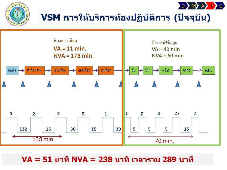 VSM การให้บริการห้องปฏิบัติการ (ปัจจุบัน) กดคิวทำกิจกรรมเจาะเลือดแยกเลือกส่งเลือดรับปั่นเตรียมตรวจ Val. 1 132 2 15 2 30 5 15 1 30 1 5 7 5 3 5 27 15 2