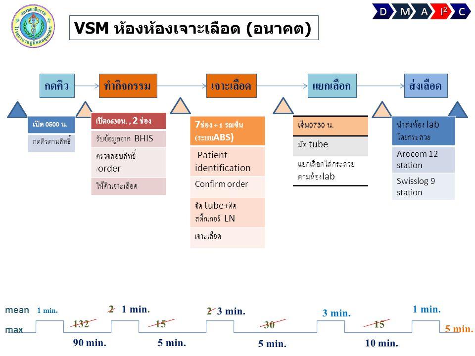 กดคิวทำกิจกรรมเจาะเลือดแยกเลือกส่งเลือด 1 min. 132 90 min. max mean VSM ห้องห้องเจาะเลือด (อนาคต) เปิด 0500 น. กดคิวตามสิทธิ์ เปิด 0630 น., 2 ช่อง รับ