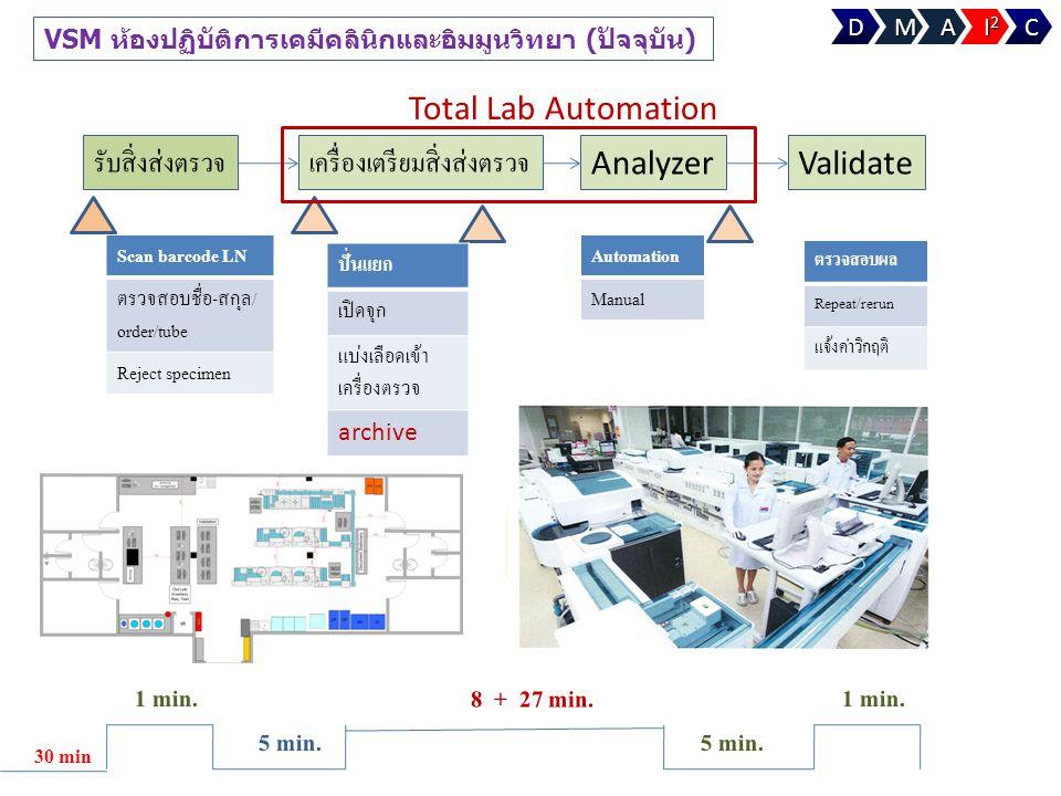 VSM ห้องปฏิบัติการเคมีคลินิกและอิมมูนวิทยา (ปัจจุบัน) รับสิ่งส่งตรวจเครื่องเตรียมสิ่งส่งตรวจ AnalyzerValidate Scan barcode LN ตรวจสอบชื่อ-สกุล/ order/