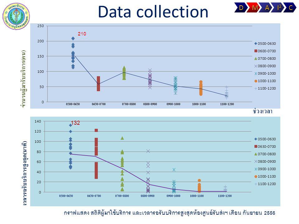 Data collectionD M A C I 2 I 2 จำนวนผู้มารับบริการ ( คน ) ช่วงเวลา 132 เวลารอรับบริการสูงสุด ( นาที ) 0500-06300630-07000700-08000800-09000900-1000100