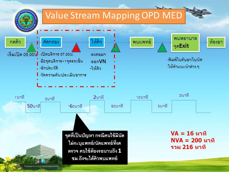 Value Stream Mapping OPD MED กดคิว คัดกรอง เริ่มเปิด 05.00 น. - เปิดบริการ 07.00 น. - มี 2 จุดบริการ +1 จุดรถเข็น - ซักประวัติ - วัดความดัน / ประเมินอ