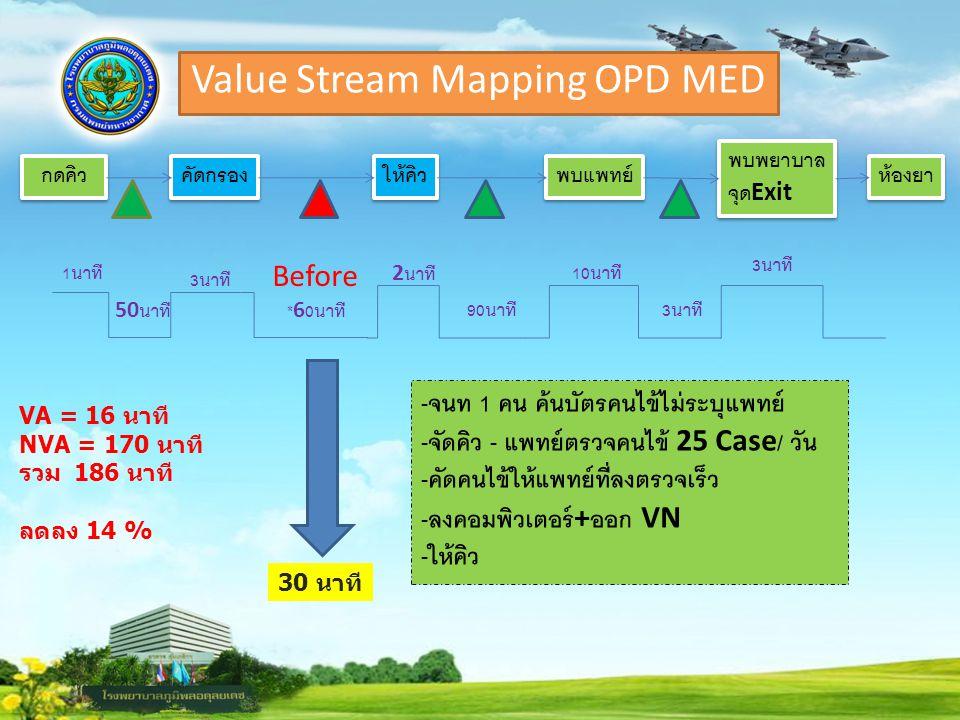 Value Stream Mapping OPD MED กดคิว คัดกรอง ให้คิว พบแพทย์ พบพยาบาล จุด Exit พบพยาบาล จุด Exit ห้องยา 1 นาที 50 นาที 3 นาที *60 นาที 2 นาที 90 นาที 10