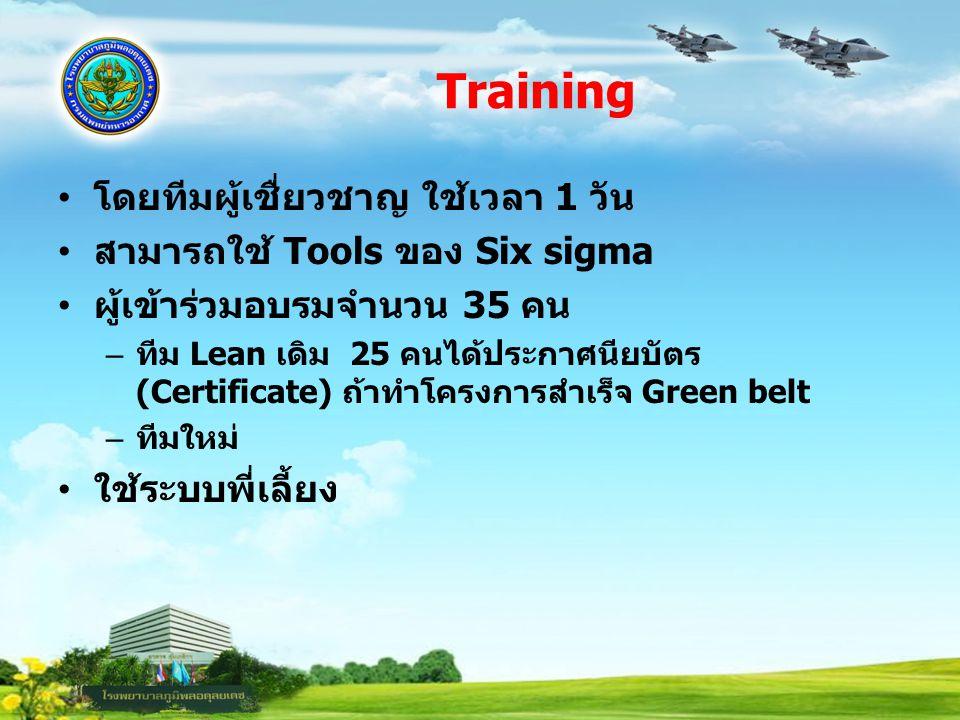 Training โดยทีมผู้เชื่ยวชาญ ใช้เวลา 1 วัน สามารถใช้ Tools ของ Six sigma ผู้เข้าร่วมอบรมจำนวน 35 คน – ทีม Lean เดิม 25 คนได้ประกาศนียบัตร (Certificate)