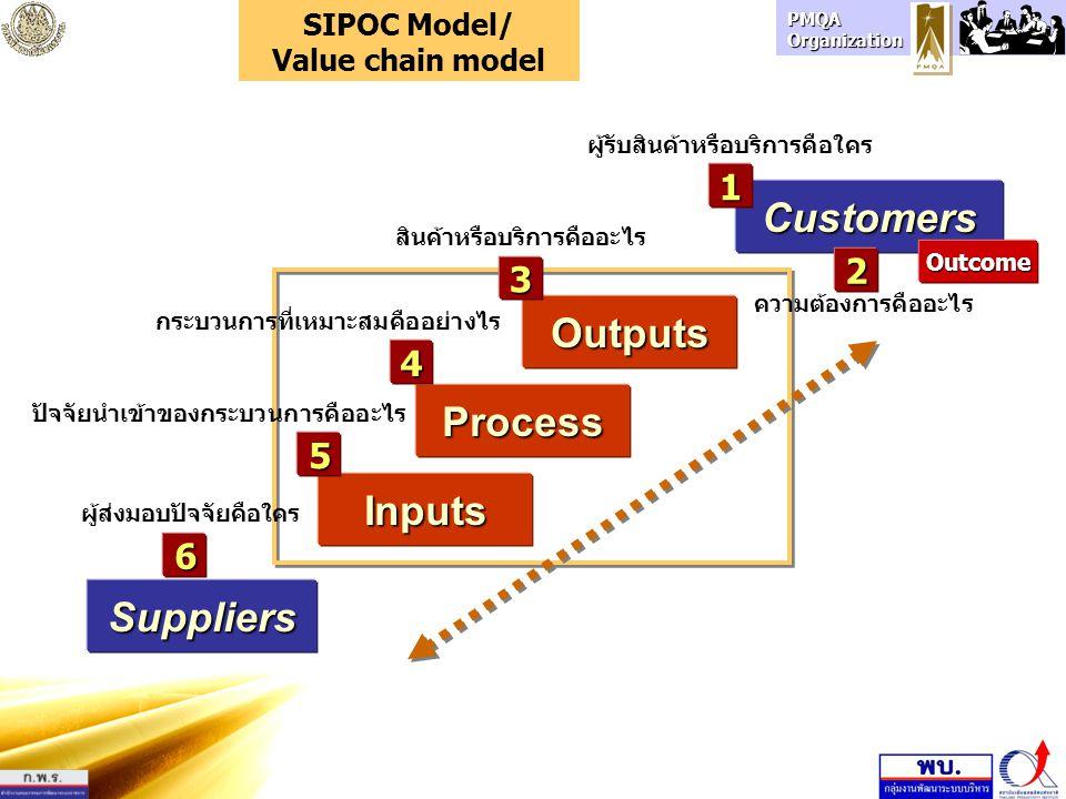PMQA Organization Suppliers Inputs Process Customers Outputs Outcome 3 1 2 สินค้าหรือบริการคืออะไร ผู้รับสินค้าหรือบริการคือใคร ความต้องการคืออะไร 4 5