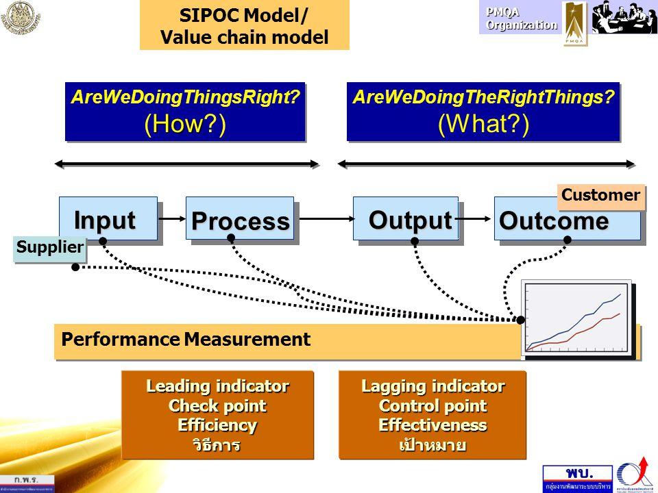 PMQA Organization SupplierInputProcessOutputCustomerสินค้าหรือบริการที่1Output Spec1Spec1 Spec2Spec2 Spec3Spec3 Outcome1 Outcome2 ขั้นตอน1 ขั้นตอน2 ขั้นตอน3 ขั้นตอน4 input11 input12 input13 supplier111 supplier112 ขั้นตอน5 supplier121 supplier131 Outcome3 Outcome4 จุดตรวจ KPI SIPOC Model/ Value chain model