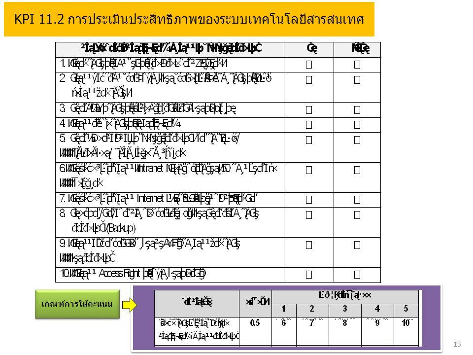 13 KPI 11.2 การประเมินประสิทธิภาพของระบบเทคโนโลยีสารสนเทศ เกณฑ์การให้คะแนน