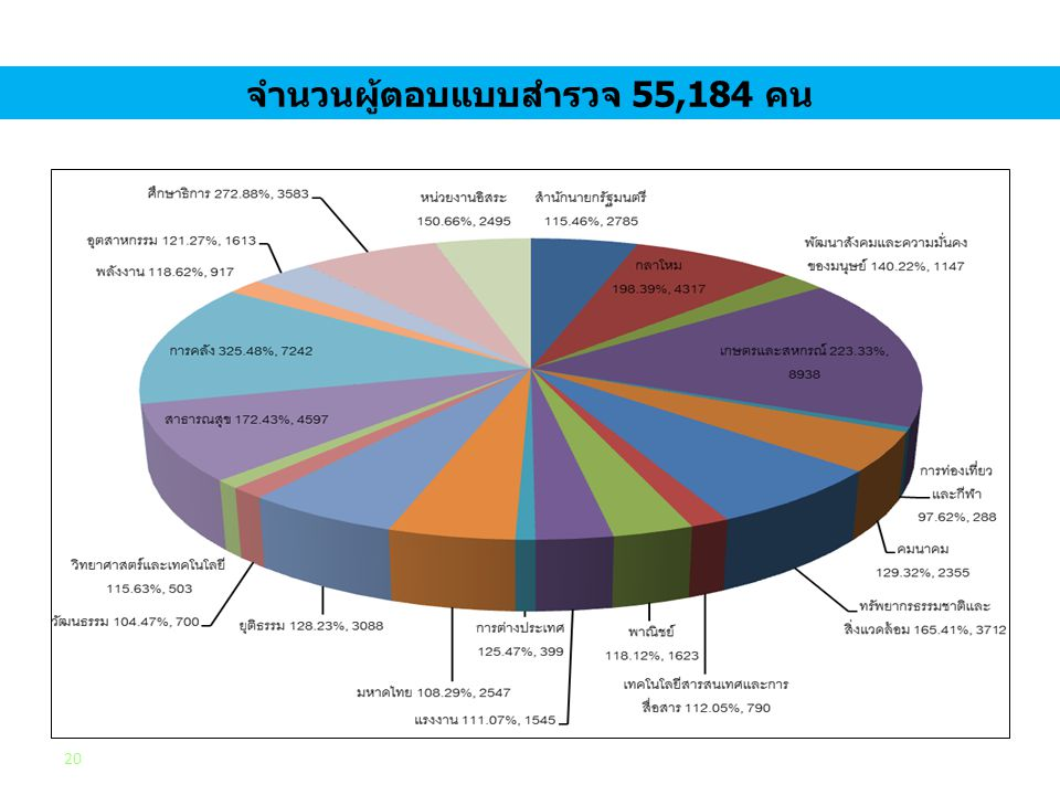 จำนวนผู้ตอบแบบสำรวจ 55,184 คน 20