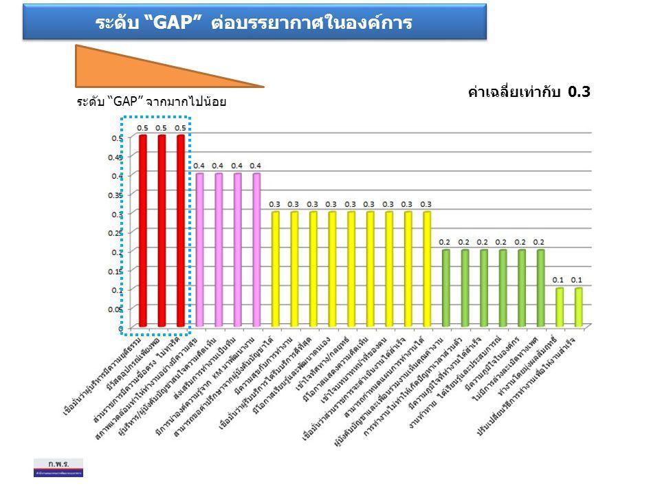 """ระดับ """"GAP"""" ต่อบรรยากาศในองค์การ ระดับ """"GAP"""" จากมากไปน้อย ค่าเฉลี่ยเท่ากับ 0.3"""