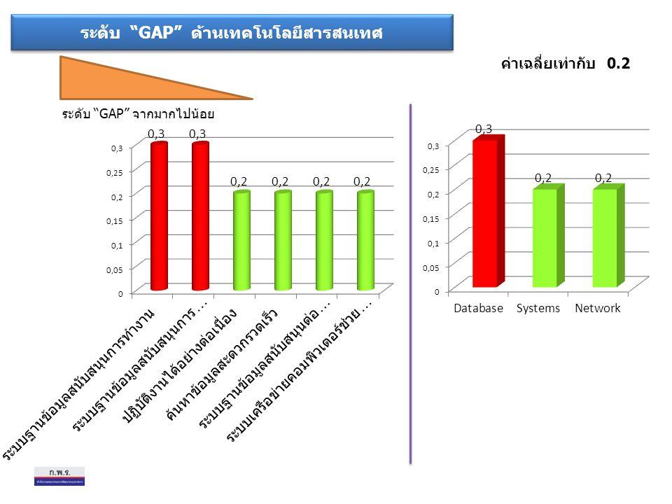 """ระดับ """"GAP"""" ด้านเทคโนโลยีสารสนเทศ ระดับ """"GAP"""" จากมากไปน้อย ค่าเฉลี่ยเท่ากับ 0.2"""