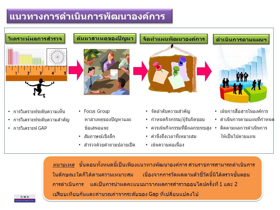 วิเคราะห์ผลการสำรวจ ค้นหาสาเหตุของปัญหา จัดทำแผนพัฒนาองค์การ ดำเนินการตามแผนฯ แนวทางการดำเนินการพัฒนาองค์การ หมายเหตุ ขั้นตอนทั้งหมดนี้เป็นเพียงแนวทางพัฒนาองค์การ ส่วนราชการสามารถดำเนินการ ในลักษณะใดก็ได้ตามความเหมาะสม เนื่องจากการวัดผลตามตัวชี้วัดนี้มิได้ตรวจขั้นตอน การดำเนินการ แต่เป็นการนำผลคะแนนมาจากผลการสำรวจออนไลน์ครั้งที่ 1 และ 2 เปรียบเทียบกันและคำนวณค่าจากระดับของ Gap ที่เปลี่ยนแปลงไป การวิเคราะห์ระดับความเห็น การวิเคราะห์ระดับความสำคัญ การวิเคราะห์ GAP Focus Group หาสาเหตุของปัญหาและ ข้อเสนอแนะ สัมภาษณ์เชิงลึก สำรวจด้วยคำถามปลายเปิด จัดลำดับความสำคัญ กำหนดกิจกรรม/ผู้รับผิดชอบ ควรเน้นกิจกรรมที่มีผลกระทบสูง คำนึงถึงเวลาที่เหมาะสม เน้นความต่อเนื่อง เน้นการสื่อสารในองค์การ ดำเนินการตามแผนที่กำหนด ติดตามผลการดำเนินการ ให้เป็นไปตามแผน