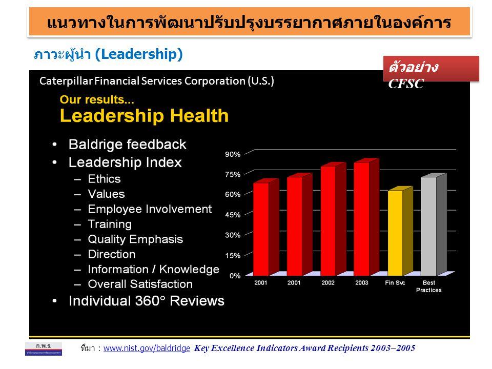 ที่มา : www.nist.gov/baldridge Key Excellence Indicators Award Recipients 2003–2005www.nist.gov/baldridge ภาวะผู้นำ (Leadership) แนวทางในการพัฒนาปรับป