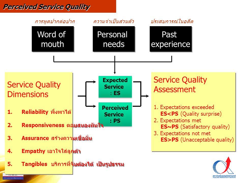 Word of mouth Word of mouth Personal needs Personal needs Past experience Past experience Expected Service : ES Expected Service : ES Perceived Service : PS Perceived Service : PS Service Quality Dimensions 1.Reliability พึ่งพาได้ 2.Responsiveness ตอบสนองทันใจ 3.Assurance สร้างความเชื่อมั่น 4.Empathy เอาใจใส่ลูกค้า 5.Tangibles บริการที่จับต้องได้ เป็นรูปธรรม Service Quality Dimensions 1.Reliability พึ่งพาได้ 2.Responsiveness ตอบสนองทันใจ 3.Assurance สร้างความเชื่อมั่น 4.Empathy เอาใจใส่ลูกค้า 5.Tangibles บริการที่จับต้องได้ เป็นรูปธรรม Service Quality Assessment 1.