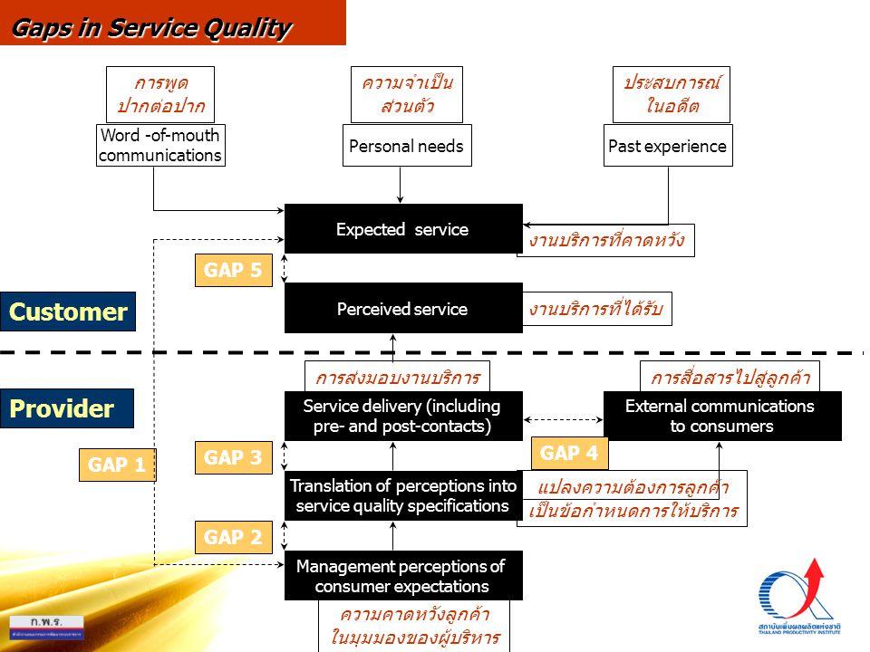 Gaps in Service Quality Word -of-mouth communications Personal needsPast experience Expected service External communications to consumers Perceived service Service delivery (including pre- and post-contacts) Translation of perceptions into service quality specifications Management perceptions of consumer expectations GAP 5 GAP 3 GAP 2 GAP 1 GAP 4 Customer Provider การพูด ปากต่อปาก ความจำเป็น ส่วนตัว ประสบการณ์ ในอดีต งานบริการที่คาดหวัง งานบริการที่ได้รับ การส่งมอบงานบริการ ความคาดหวังลูกค้า ในมุมมองของผู้บริหาร แปลงความต้องการลูกค้า เป็นข้อกำหนดการให้บริการ การสื่อสารไปสู่ลูกค้า