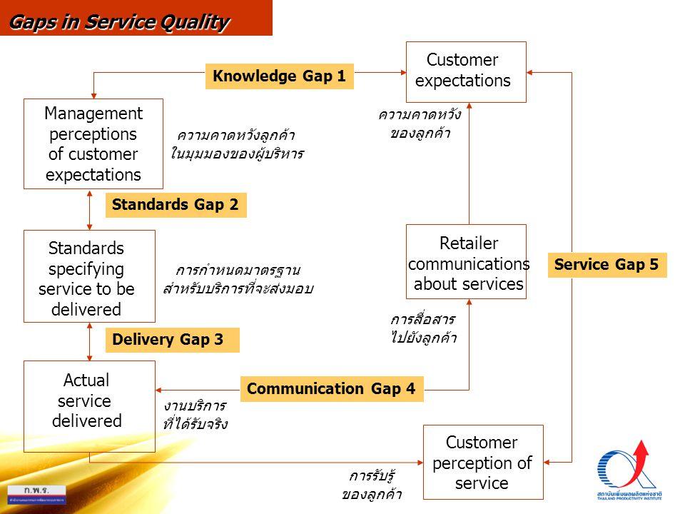 Management perceptions of customer expectations Standards specifying service to be delivered Actual service delivered Customer expectations Retailer communications about services Customer perception of service Knowledge Gap 1 Standards Gap 2 Delivery Gap 3 Communication Gap 4 Service Gap 5 Gaps in Service Quality ความคาดหวังลูกค้า ในมุมมองของผู้บริหาร ความคาดหวัง ของลูกค้า การกำหนดมาตรฐาน สำหรับบริการที่จะส่งมอบ งานบริการ ที่ได้รับจริง การสื่อสาร ไปยังลูกค้า การรับรู้ ของลูกค้า