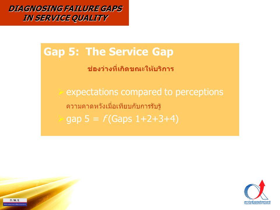 Gap 5: The Service Gap ช่องว่างที่เกิดขณะให้บริการ  expectations compared to perceptions ความคาดหวังเมื่อเทียบกับการรับรู้  gap 5 = f (Gaps 1+2+3+4) DIAGNOSING FAILURE GAPS IN SERVICE QUALITY