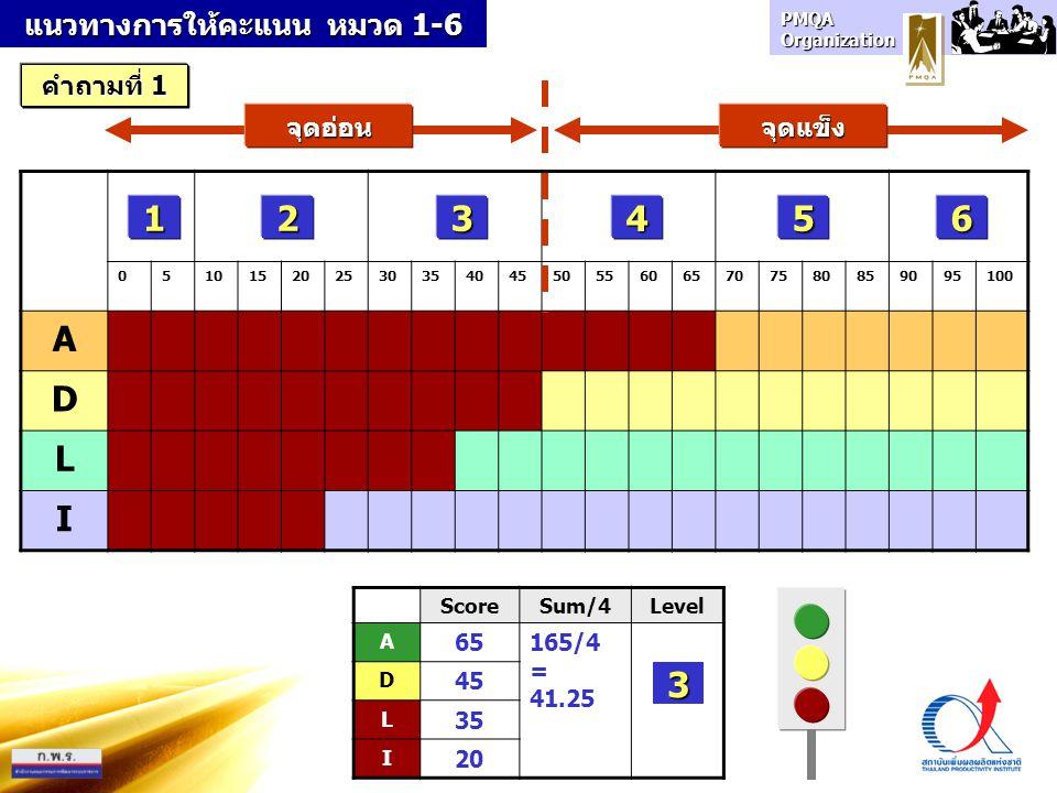 PMQA Organization 1 05101520253035404550556065707580859095100 A D L I 23456 ScoreSum/4Level A 65165/4 = 41.25 D 45 L 35 I 20 3 จุดอ่อนจุดแข็ง แนวทางกา