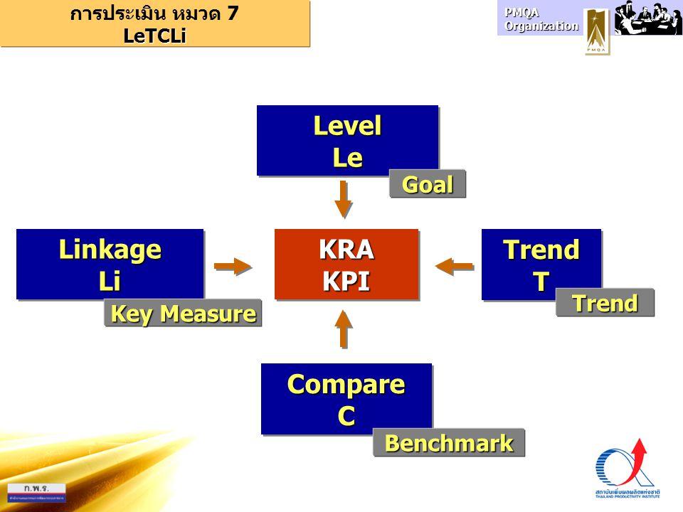 PMQA Organization LinkageLiLinkageLi LevelLeLevelLe TrendTTrendT CompareCCompareC LeTCLi การประเมิน หมวด 7 LeTCLi KRAKPIKRAKPI Goal Benchmark Trend Ke