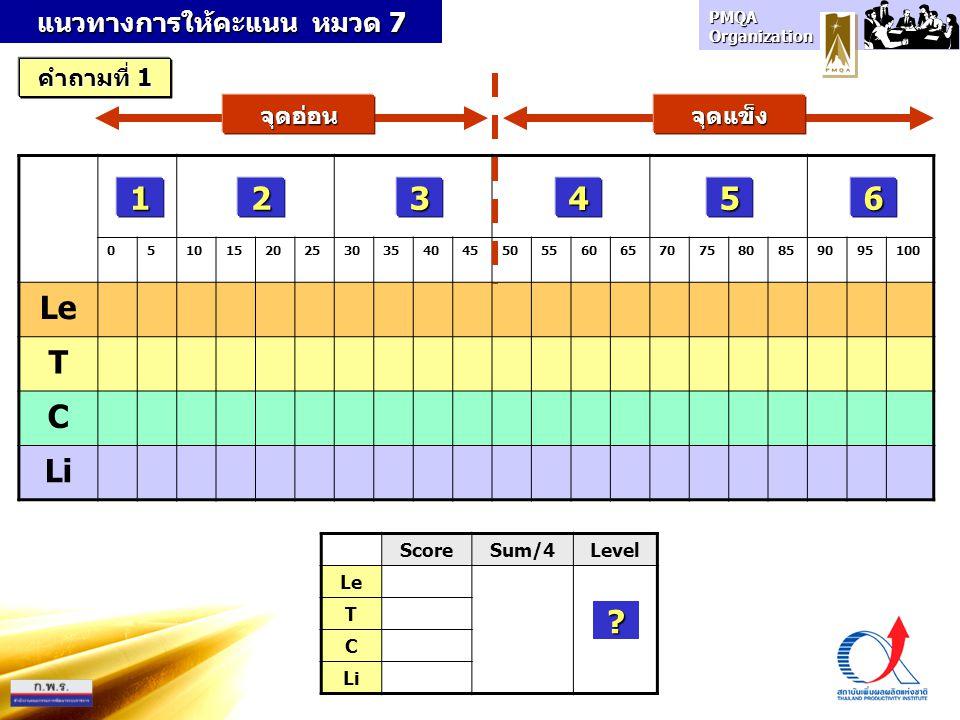 PMQA Organization 1 05101520253035404550556065707580859095100 Le T C Li 23456 ScoreSum/4Level Le T C Li ? จุดอ่อนจุดแข็ง แนวทางการให้คะแนน หมวด 7 คำถา