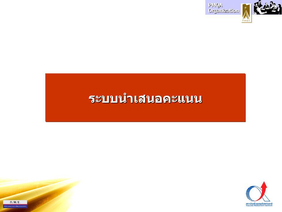 PMQA Organization ระบบนำเสนอคะแนน