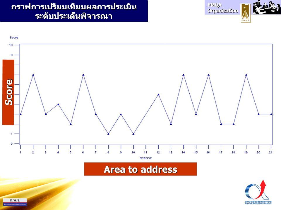 PMQA Organization กราฟการเปรียบเทียบผลการประเมินระดับประเด็นพิจารณา Area to address Score