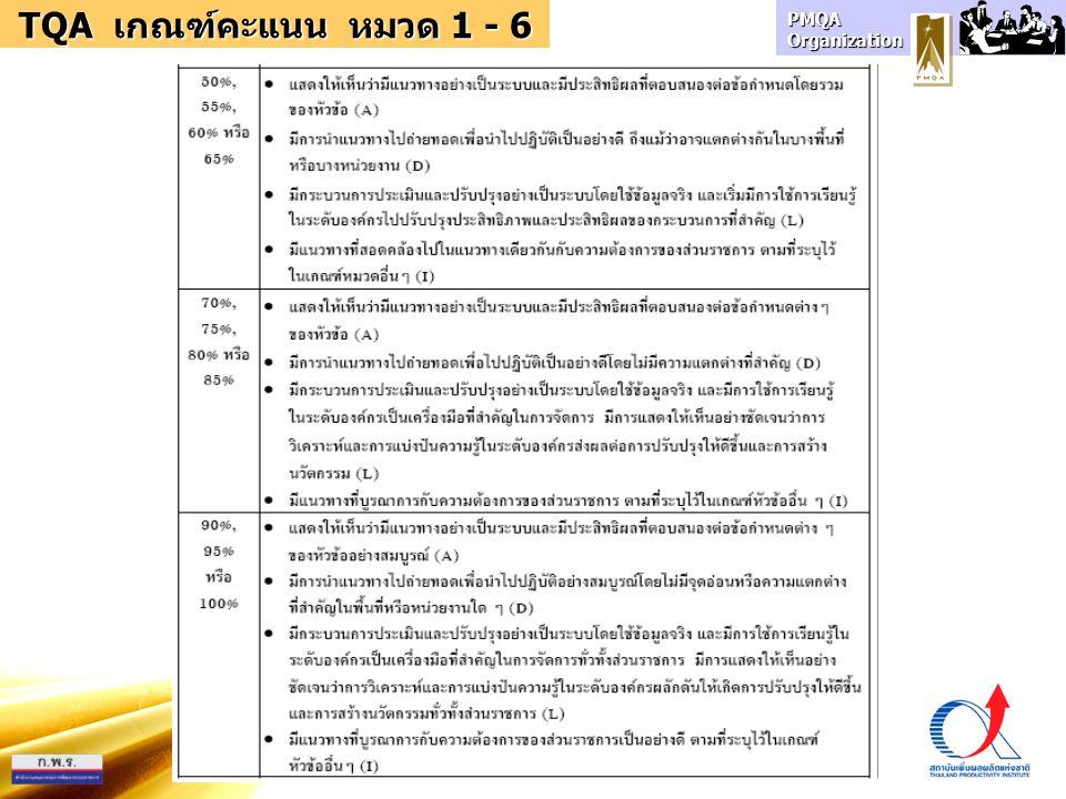 PMQA Organization TQA เกณฑ์คะแนน หมวด 1 - 6