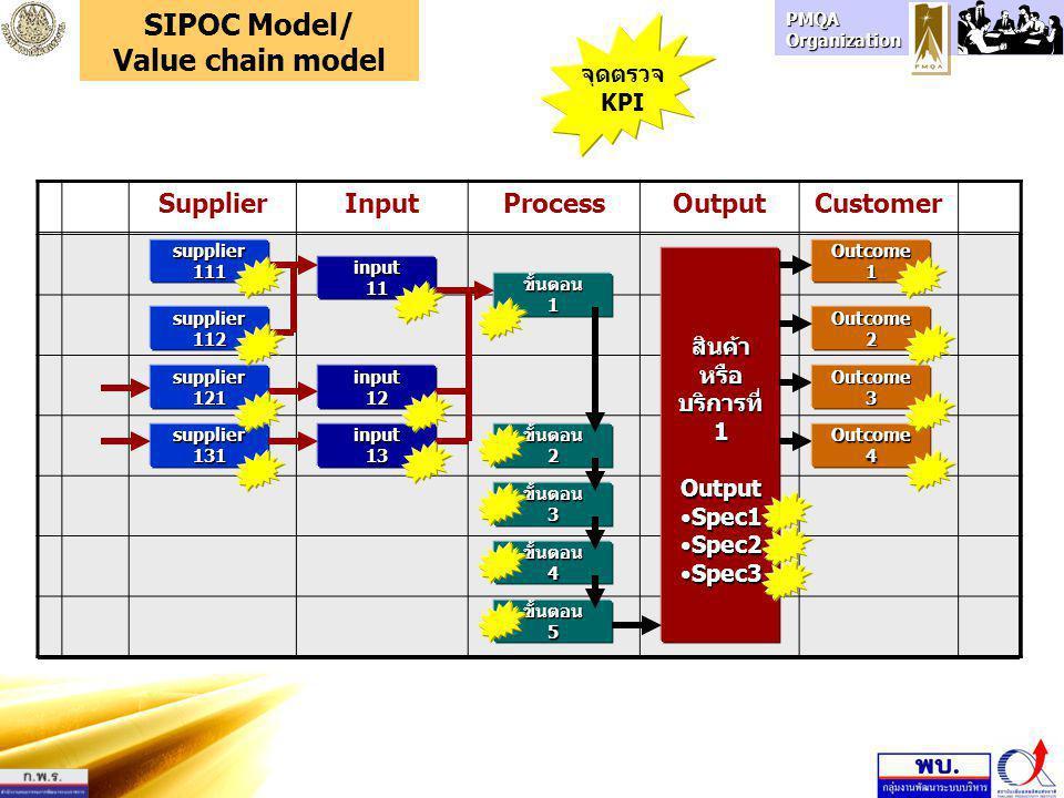 PMQA Organization หน่วยงาน กรม หน่วยงาน กระทรวง หน่วย บริการ หน่วยงาน จังหวัด ผู้รับ บริการ SIPOC Model/ Value chain model InputProcessOutput หน่วยงาน อื่น พันธมิตร คู่ความร่วมมือ ผู้รับบริการ หรือลูกค้า ลูกค้าของ ลูกค้า ผู้ส่งมอบ ผู้เกี่ยวข้อง ผู้ส่งมอบ ของ ผู้ส่งมอบ ผู้มีส่วนได้ ส่วนเสีย