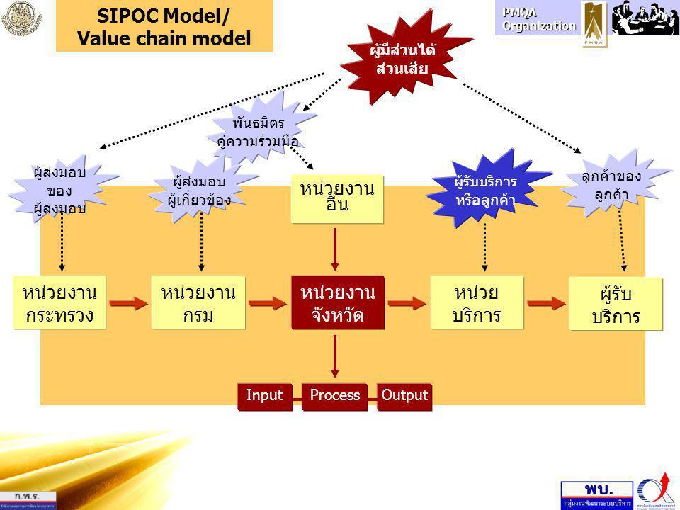 PMQA Organization หน่วยงาน กรม หน่วยงาน กระทรวง หน่วย บริการ หน่วยงาน จังหวัด ผู้รับ บริการ SIPOC Model/ Value chain model InputProcessOutput หน่วยงาน
