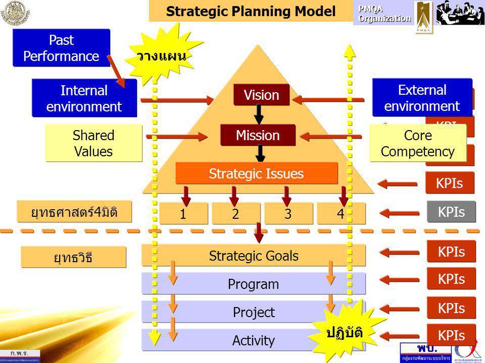 PMQA Organization KPIs Internal environment Strategic Goals External environment Project Activity Program Shared Values Core Competency KPIs Mission V