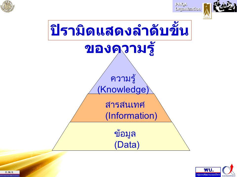 PMQA Organization สารสนเทศ (Information) ข้อมูล (Data) ความรู้ (Knowledge) ปิรามิดแสดงลำดับขั้น ของความรู้