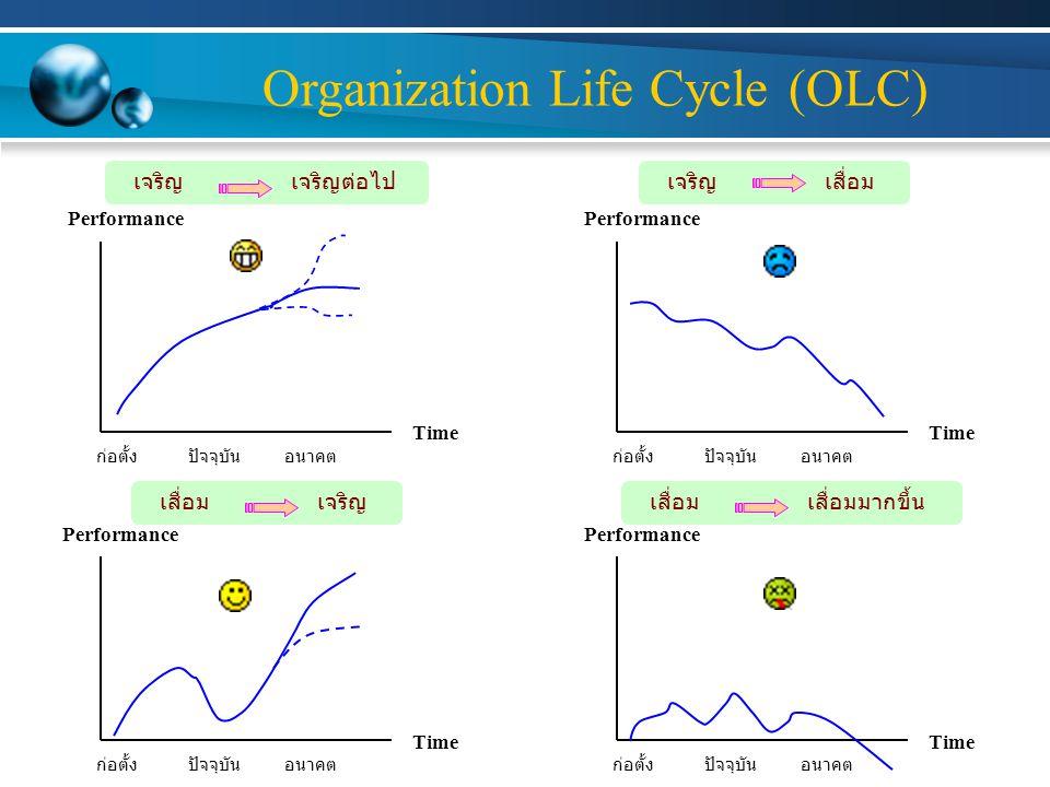 Organization Life Cycle (OLC) Performance Time ก่อตั้งปัจจุบันอนาคต Performance Time ก่อตั้งปัจจุบันอนาคต Performance Time ก่อตั้งปัจจุบันอนาคต Performance Time ก่อตั้งปัจจุบันอนาคต เจริญเจริญต่อไป เจริญเสื่อม เจริญเสื่อมเสื่อมมากขึ้น